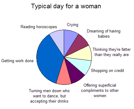 Typical day for a woman